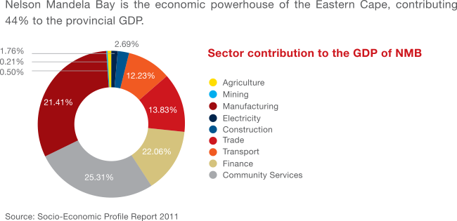 Nelson Mandela Bay Economic sectors